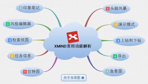 xmind破解版下载